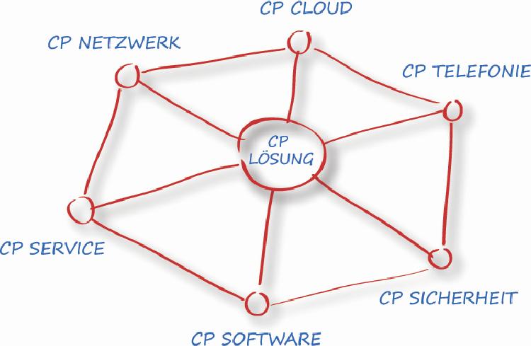 Das Comp-Pro Konzept